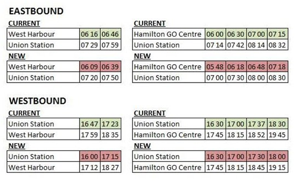 New GO Transit schedule for West Harbour (Image Credit: Stevan Garic)