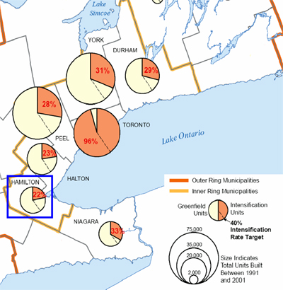 Source: Commentary on the Ontario Government's Proposed Growth Plan for the Greater Golden Horseshoe, Neptis Foundation, March 2006