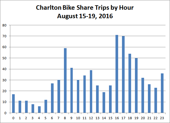 Chart: Charlton Bike Share Trips by Hour, August 15-19, 2016