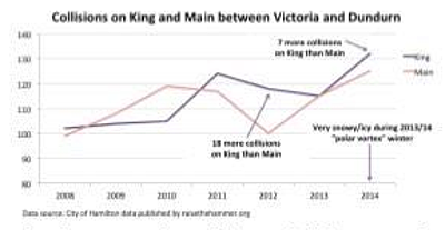 Collisions on King and Main between Victoria and Dundurn, 2008-2014