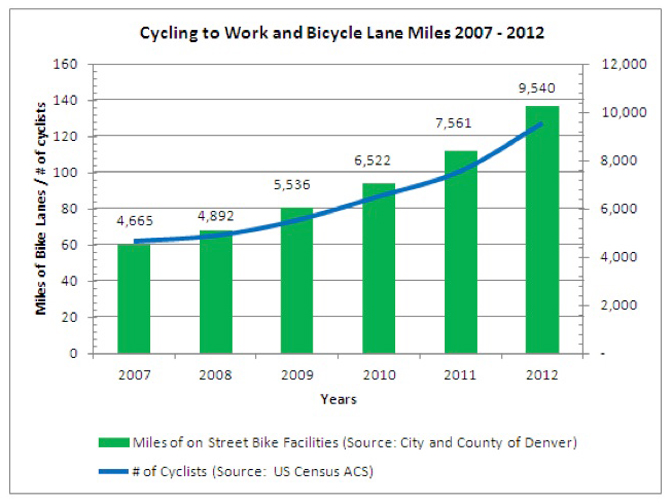 Denver bike lane miles and number of cycling commuters, 2007-2012