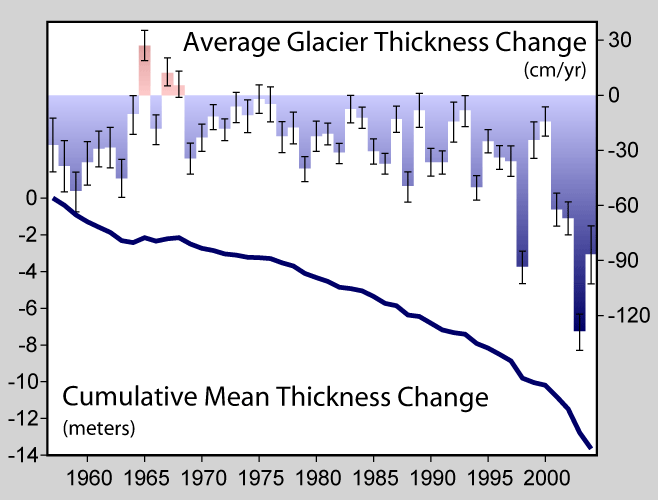 Chart: Average glacier thickness change by year and cumulative mean thickness change (Image Credit: Wikipedia CC BY-SA)