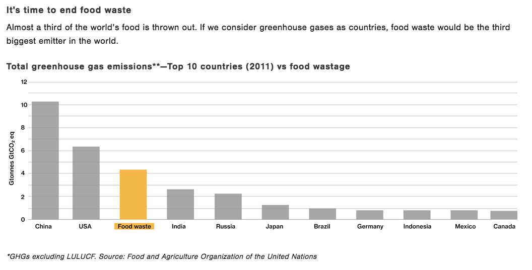 Chart: If food waste was a country
