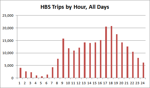 Chart 1: Hamilton Bike Share trips by hour