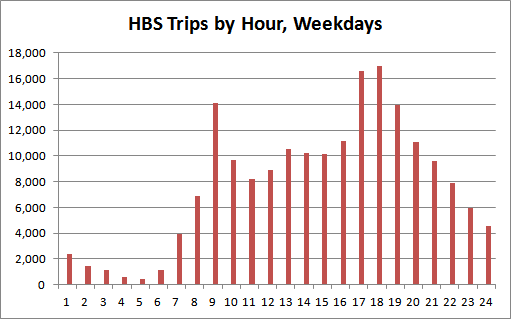 Chart 2: Hamilton Bike Share trips by weekday