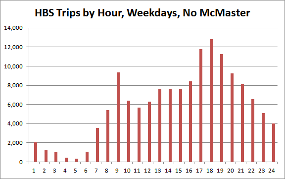 Hamilton Bike Share Trips by Hour, Weekdays, No McMaster
