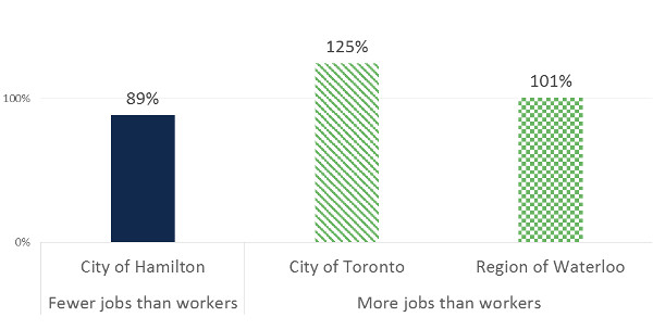Chart: jobs per worker in Hamilton, Toronto and Waterloo