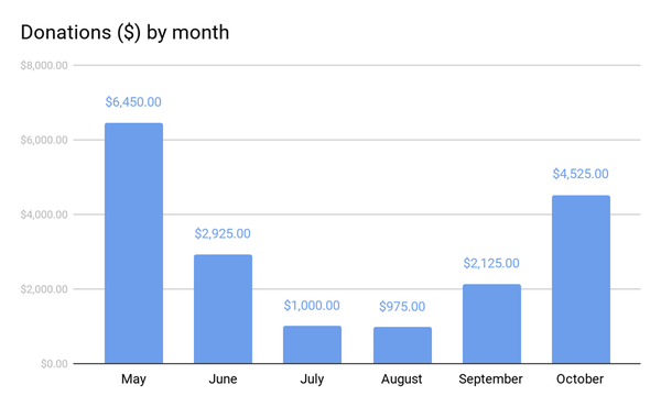 Chart: Campaign donations received by month