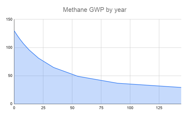 Chart: Methan GWP by year
