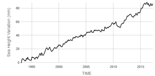 Chart: Sea level rise by year, 1990-2017 (Image Credit: NASA)