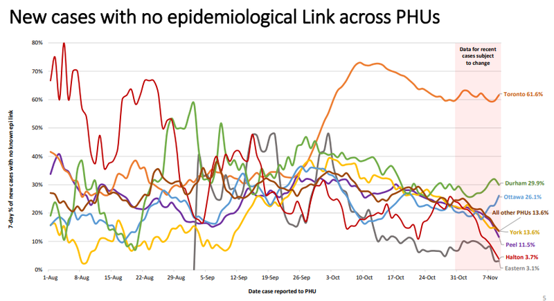 Chart: New Cases with No Epidemiological Link by Public Health Unit (Image Credit: Public Health Ontario)