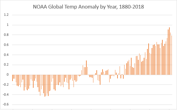 NOAA Global Temp Anomaly