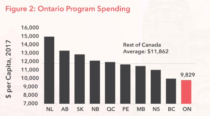 Chart: Per Capita Program Spending by Province, 2017 (Image Credit: Ontario Chamber of Commerce)