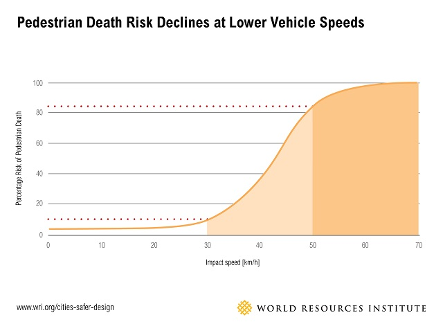 Chart: Pedestrian death risk by vehicle speed