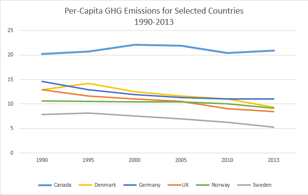Chart: Per-Capita GHG emissions (tonnes of CO2 equivalent) for Selected Countries, 1990-2013