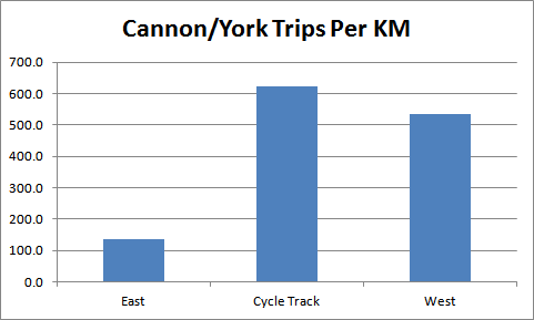 Chart: Cannon/York Trips Per KM by Section