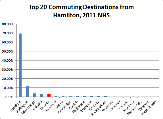 Chart: Top 20 Commuting Destinations from Hamilton (Data Source: Statistics Canada)