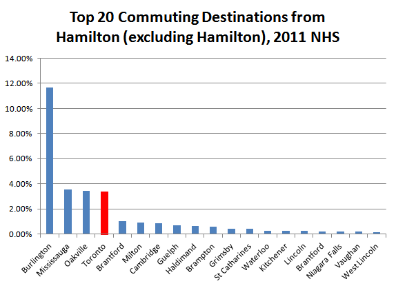 Chart: Top 20 Commuting Destinations from Hamilton, Excluding Hamilton (Data Source: Statistics Canada)