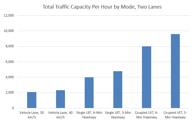 Chart: Total Traffic Capacity Per Hour by Mode, Two Lanes