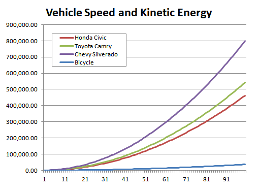 Chart: Vehicle Speed and Kinetic Energy