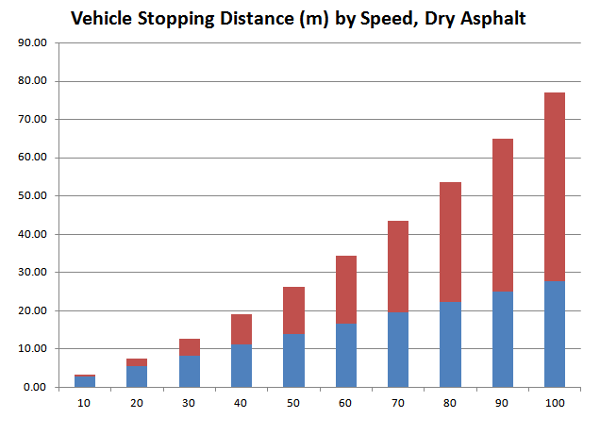 Chart: Vehicle Stopping Distance by Speed, Dry Asphalt