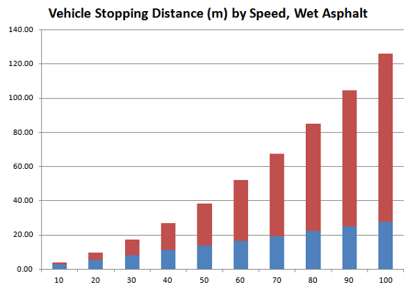 Chart: Vehicle Stopping Distance by Speed, Wet Asphalt