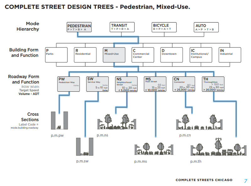 Chicago Complete Streets Guidelines design tree (Image Credit: City of Chicago)