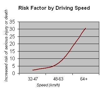 The risk of serious injury or death