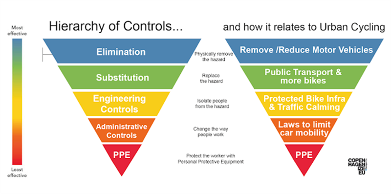 Hierarchy of Controls and how it relates to urban cycling (Image Credit: Copenhagenize)