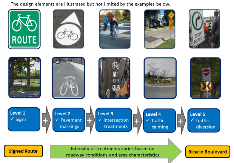 Hierarchical table of neighourhood greenway design elements (Image Credit: City of Hamilton Cycling Master Plan Review and Update, 2018)