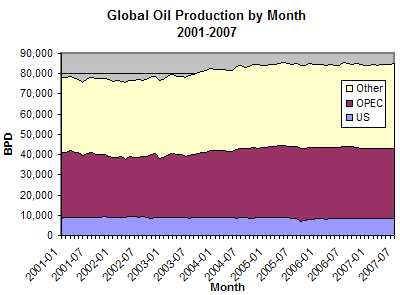 Global Daily Oil Production by Month, 2001-2007 (Source Data: EIA)