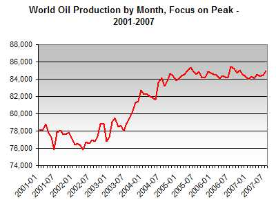 Total Daily Oil Production by Month, 2001-2007 (Source Data: EIA)
