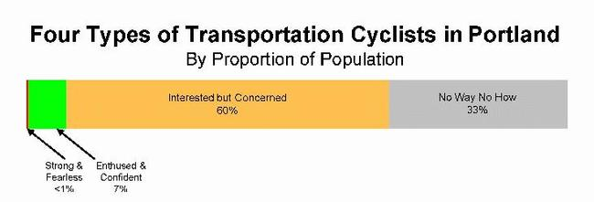Four types of transportation cyclists in Portland