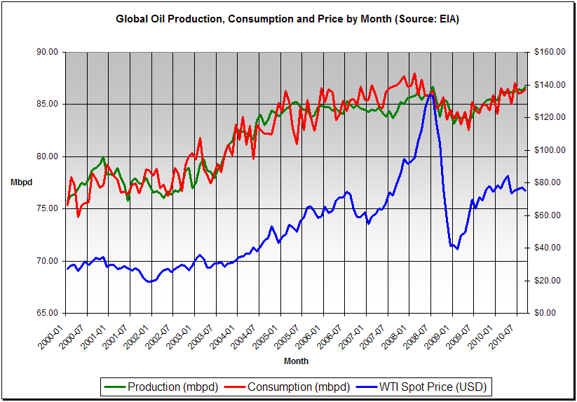 Global oil production, consumption and price by month, 2000-2010. Click the chart to view full-size. (Source: EIA)