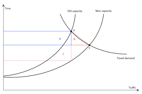 Example of supply and demand curves and time-benefit calculations for a road before and after capacity increase (image from linked paper)