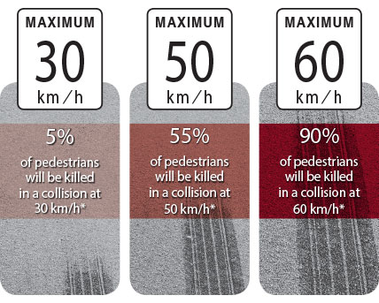 Vehicle speed and pedestrian fatality risk