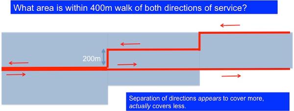 Transit 1-way versus 2-way