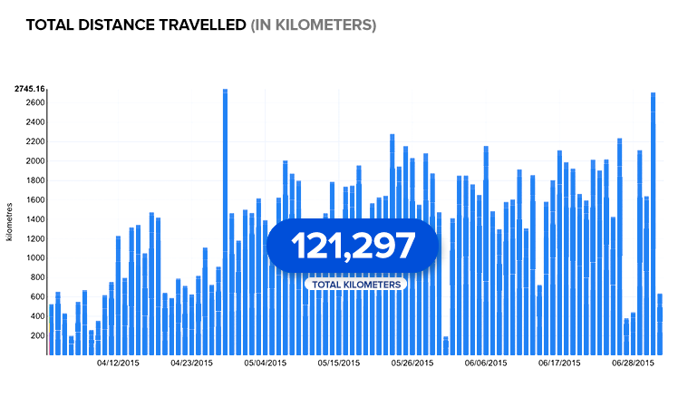Chart: Hamilton Bike Share total distance travelled (km) as of July 2, 2015