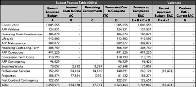 Metrolinx Budget Position Table, Hamilton LRT