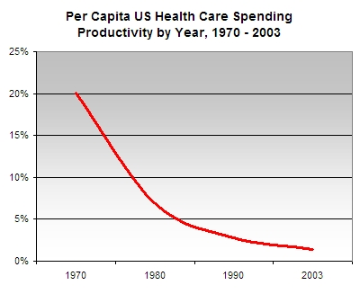 Per Capita US Health Care Spending Productivity by Year, 1970-2003 (Data sources: US National Center for Health Statistics for life expectancy, and OECD Health Data 2006 for health care spending)