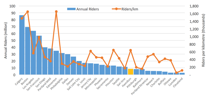 Annual riders and riders per km for various cities