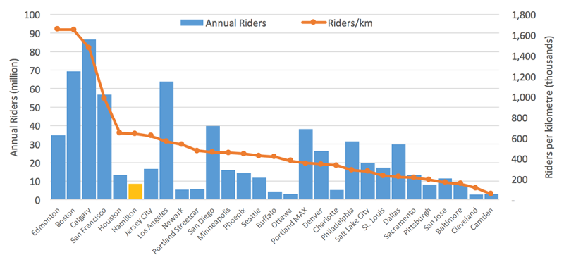Riders per km and annual riders for various cities