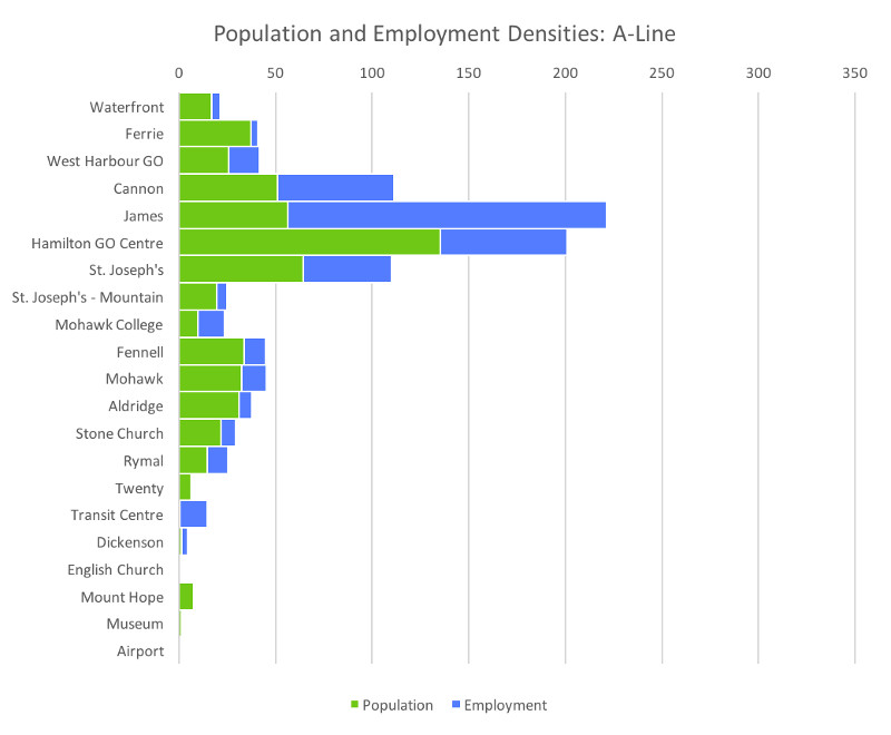 Population and Employment Densities, A-Line BRT