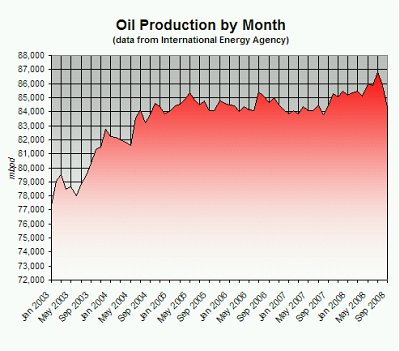Oil Production by Month, Jan 2003 - Sep 2008 (Data Source: International Energy Agency)