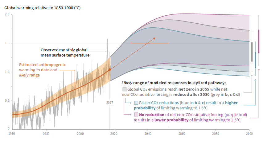 Chart: observed changes and modeled responses to emisssions reductions (Image Credit: IPCC)