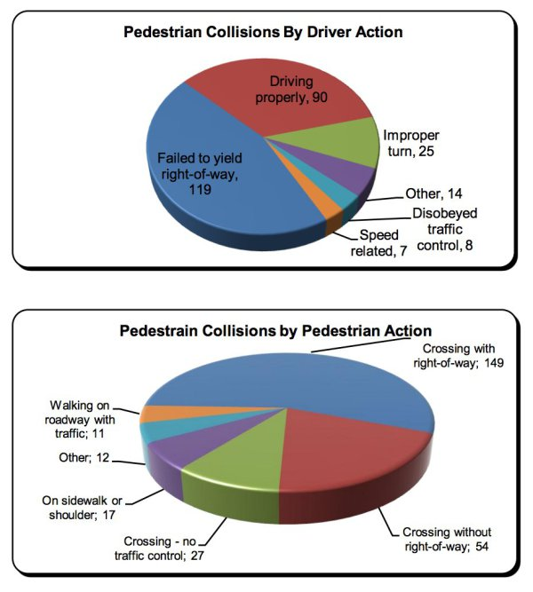How collisions involving people driving and walking occur in Brampton, which happens to be in Peel Region.