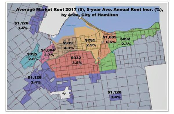 Source: City of Hamilton, Defining Affordable Housing and Hamilton's Rental Housing Market (HSC18003), April, 2018