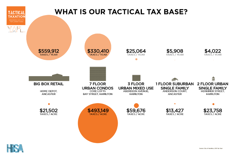 Infographic: What is our Tactical Tax Base? (Image Credit: Hamilton-Burlington Society of Architects)