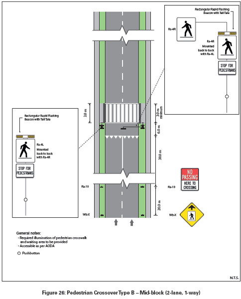 Pedestrian Crossover (PXO) Type B, midblock across a two-lane, one-way street (Image Credit: Ontario Traffic Manual, Book 15, June 2014)