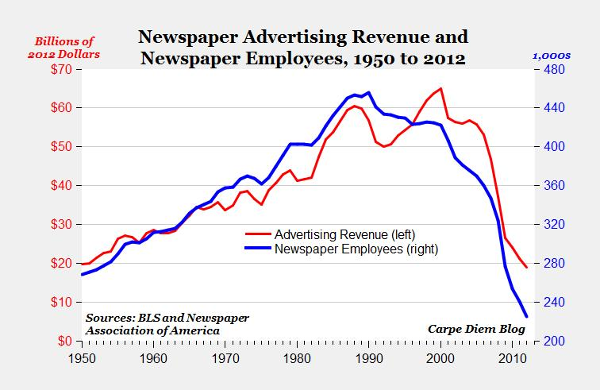 Chart: Newspaper advertising revenue and employees, 1950-2012